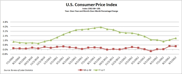Consumer Price Index_10-16-12