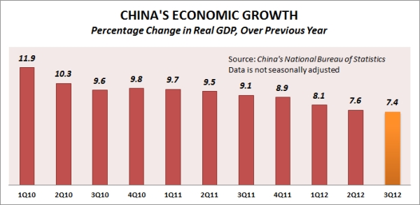 China's GDP growth, 1Q2010 through 3Q2012.