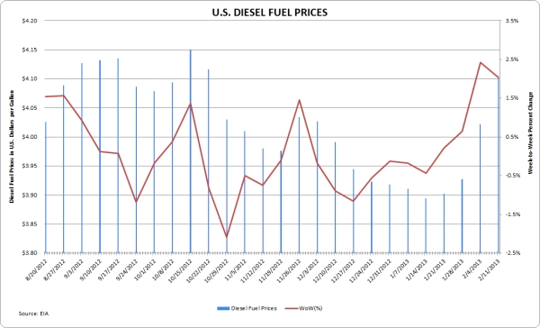 U.S. diesel fuel prices as of Feb. 11, 2013. Source: U.S. Energy Information Administration.