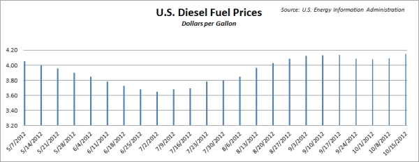 U.S. diesel fuel prices, May 7 to Oct. 15, 2012. Source: U.S. Energy Information Administration.