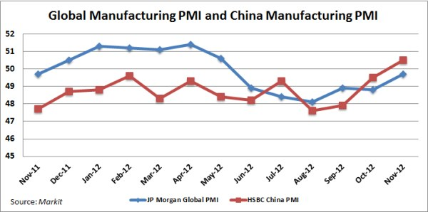 Global PMI and China PMI. Sources: JP Morgan (Global PMI) and HSBC (China PMI).