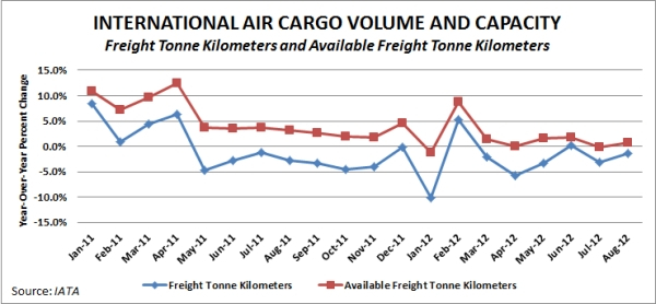 IATA International Air Freight Volume, August 2012