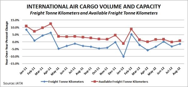 international air cargo volume slips 1 3 percent. Black Bedroom Furniture Sets. Home Design Ideas