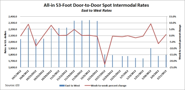 IDS Intermodal Rate Index for East-to-West Rates, through Feb. 11, 2013.