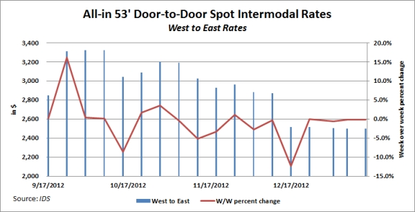 IDS Intermodal Rate Index for West-to-East Rates, through Jan. 14, 2013.