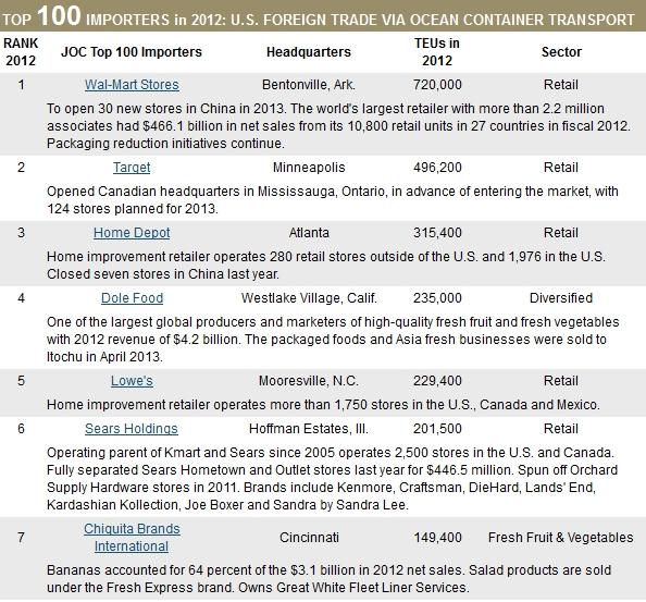 Top 100 Importers in 2012 | JOC com