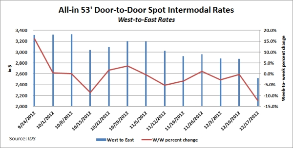 IDS Intermodal Rate Index for West-to-East Rates