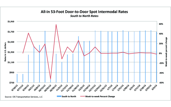 US intermodal rates, week of March 4, 2013