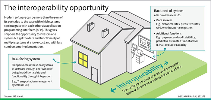Infographic: The interoperability opportunity