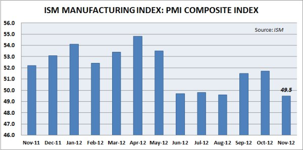 PMI Composite Index. Source: Institute for Supply Management
