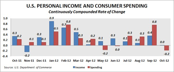 US Personal Income and Consumer Spending Through October 2012. Source: U.S. Department of Commerce, Bureau of Economic Analysis