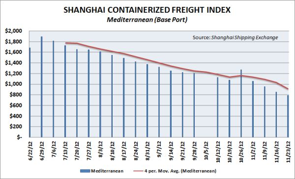 Average spot rates in the Asia-Mediterranean trade fell .2 percent this week. Source: Shanghai Shipping Exchange.