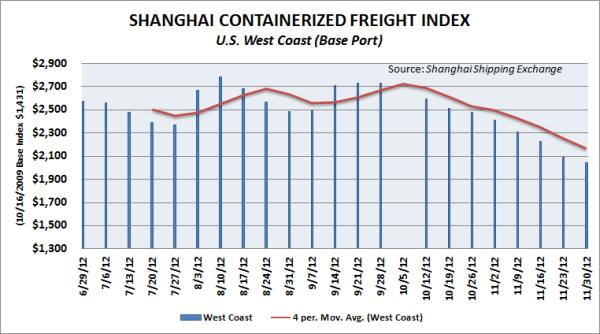 SCFI container spot rates from Asia to the U.S. West Coast