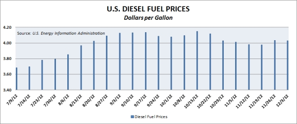 U.S. diesel fuel prices as of Dec. 3, 2012. Source: U.S. Energy Information Association.