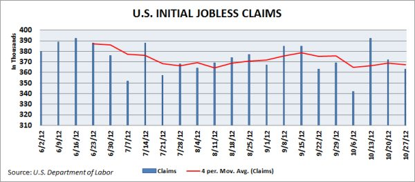 U.S. initial jobless claims. Source: U.S. Department of Labor