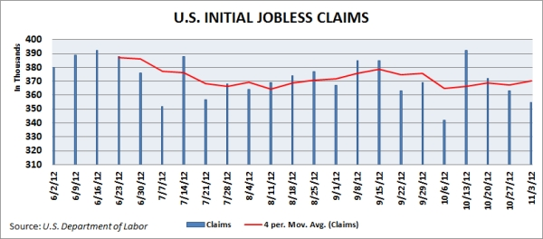 U.S. initial jobless claims as of Nov. 8, 2012. Source: U.S. Department of Labor.