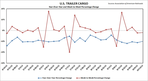 Trailer cargo on major U.S. railroads. Source: Association of American Railroads