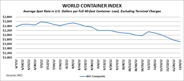 WCI Composite index through Dec. 6, 2012. Source: World Container Index.