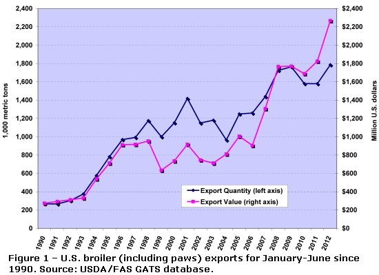 Figure 1 – U.S. broiler (including paws) exports for January-June since 1990. Source: USDA/FAS GATS database.