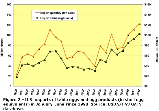 Figure 2 – U.S. exports of table eggs and egg products (in shell egg equivalents) in January-June since 1990. Source: USDA/FAS GATS database.