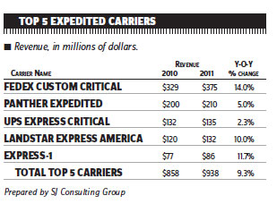 Expedited Carriers See Rapid Growth, Built on Speed