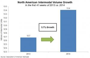Year-to-date, North American intermodal volume increased 5.7 percent from 2013 to 13,413,408 containers and trailers.