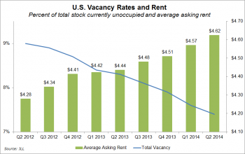 U.S. industrial real estate rents rose as vacancies fell in the first half of 2014.