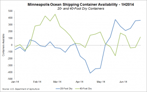 Fewer containers were available on average in Minneapolis in the first half of 2014 than in the same period of 2013