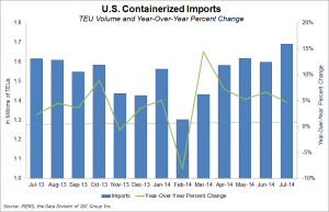 July's total containerized imports were 1.7 million TEUs, 5.8 percent higher than June's total and nearly 5 percent higher year-over-year.