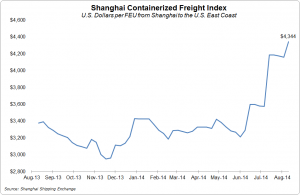 The spot rate to the U.S. East Coast was $4,344 per 40-foot container this week.