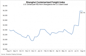 The SCFI Shanghai-U.S. East Coast rate slipped just 0.2 percent week-to-week to $4,178 per 40-foot container.