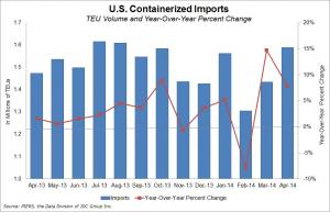 U.S. containerized imports