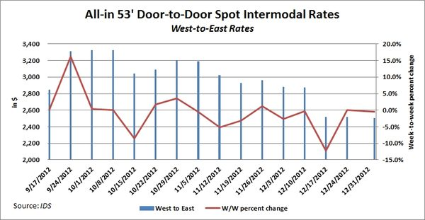 IDS Intermodal Rate Index for West-to-East Rates Through Dec. 31, 2012.