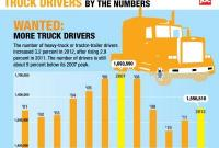 The Driver Shortage infographic