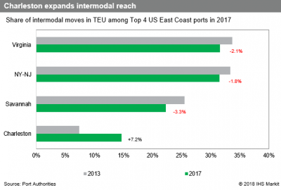 US Trade News: US Southeast ports expand intermodal rail reach