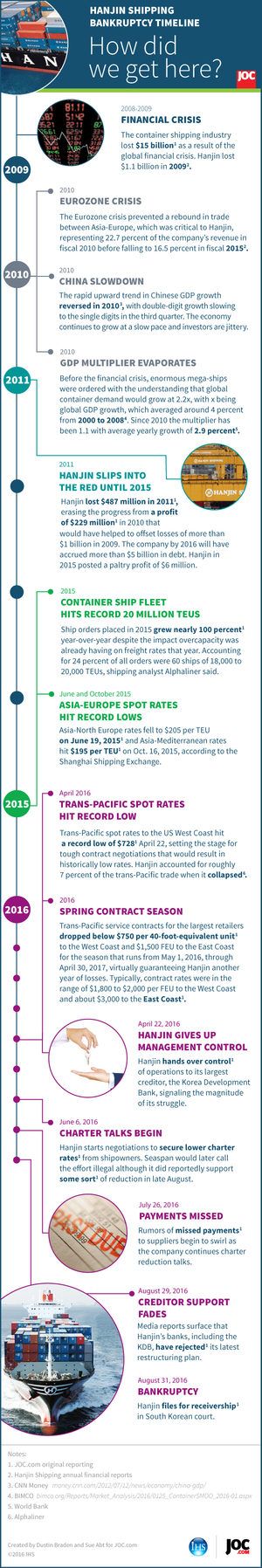 Hanjin Shipping Bankruptcy Timeline | Infographic