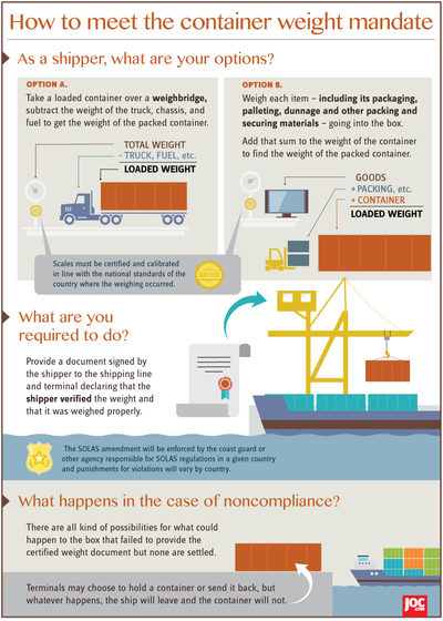 Shippers' guide to the container weight mandate