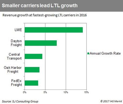LTL carriers pave way to growth in changing market | JOC com