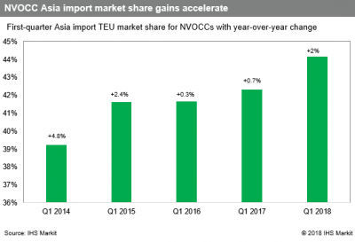 US Trucking: Non-vessel operating common carriers (NVOCCs