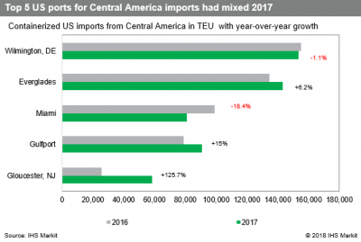 US Trade Deficit: Central America led US import growth in 2017