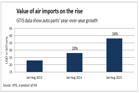 Auto parts import growth from Mexico drives steady recovery