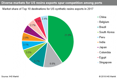 US Export News: Delayed US resin export boom arrives this