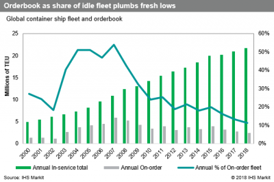 Container capacity curbed amid signs of slowing volume growth | JOC com