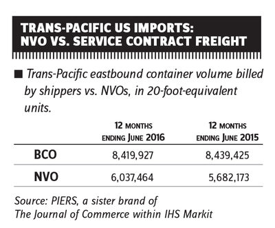 Trans-Pacific volatility gives NVOCCs opening to gain market