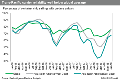 Container Shipping Delays: Ocean reliability woes fluster US