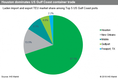 US Trade News: US Gulf region's ports eye new business on