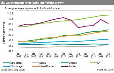 Distribution Centers: Shippers to pay more for needed US
