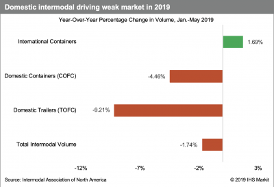 US Rail: Intermodal key to shippers despite current weakness