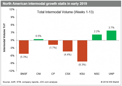 US rail freight: Intermodal falters in Q1, service wanes
