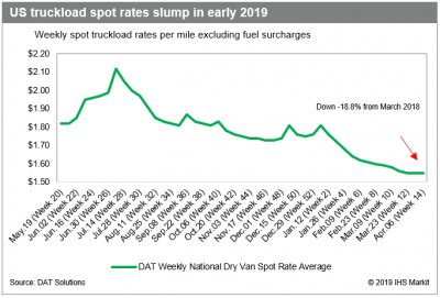 US trucking: Few signs of economic spring for US truck market